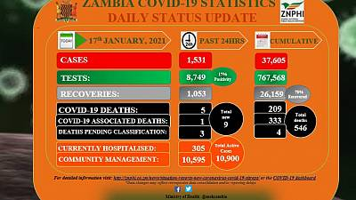 Coronavirus - Zambia: COVID-19 update (17 January 2021)