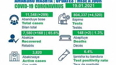 Coronavirus - Rwanda : mise à jour COVID-19 (19 janvier 2021)