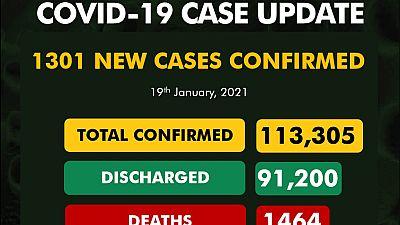 Coronavirus - Nigeria: COVID-19 update (19 January 2021)