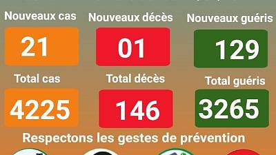 Coronavirus - Niger : mise à jour COVID-19 (19 janvier 2021)