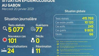 Coronavirus - Gabon : Situation Épidémiologique au Gabon (20 janvier 2021)