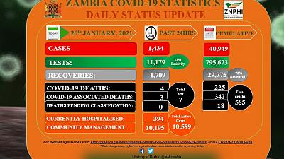 Coronavirus - Zambia: COVID-19 update (20 January 2021)