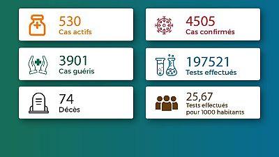 Coronavirus - Togo : Chiffres mis à jour le 21 janvier 2021