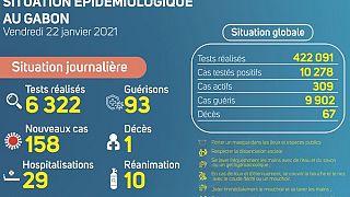 Coronavirus - Gabon : Situation Épidémiologique au Gabon (22 janvier 2021)