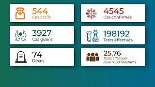Coronavirus - Togo : Chiffres mis à jour le 22 janvier 2021