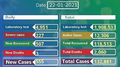 Coronavirus - Ethiopia: COVID-19 update (22 January 2021)