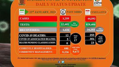 Coronavirus - Zambia: COVID-19 update (23 January 2021)
