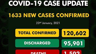 Coronavirus - Nigeria: COVID-19 update (23 January 2021)