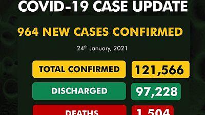 Coronavirus - Nigeria: COVID-19 update (24 January 2021)