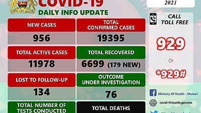Coronavirus - Malawi: COVID-19 update (24 January 2021)