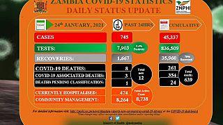 Coronavirus - Zambia: COVID-19 update (24 January 2021)