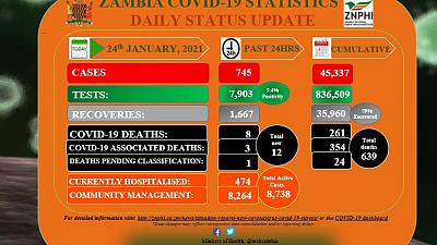 Coronavirus - Zambia: COVID-19 update (24 January 2021)