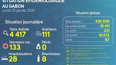 Coronavirus - Gabon : Situation Épidémiologique au Gabon (25 janvier 2021)