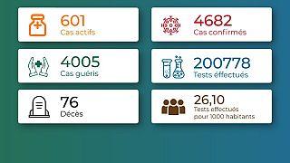 Coronavirus - Togo : Chiffres mis à jour le 25 janvier 2021