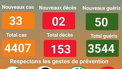 Coronavirus - Niger : mise à jour COVID-19 (26 janvier 2021)