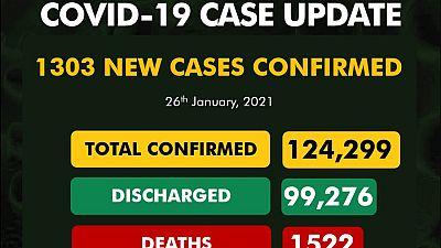Coronavirus - Nigeria: COVID-19 update (26 January 2021)