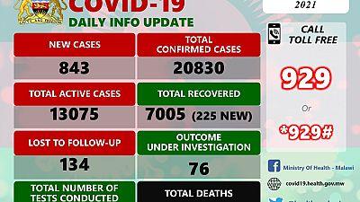 Coronavirus - Malawi: COVID-19 update (26 January 2021)