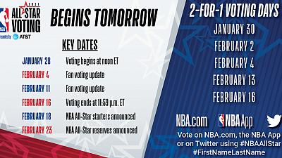 NBA All-Star Voting presented by AT&T tips off Thursday, Jan. 28
