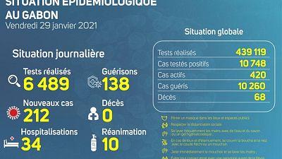 Coronavirus - Gabon : Situation Épidémiologique au Gabon (29 janvier 2021)