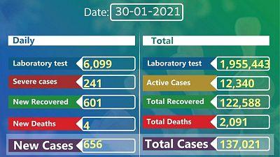 Coronavirus - Ethiopia: COVID-19 update (30 January 2021)