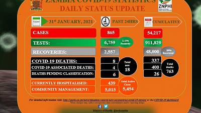 Coronavirus - Zambia: COVID-19 update (31 January 2021)