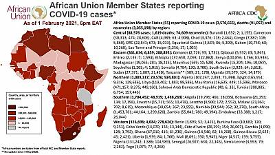 Coronavirus: African Union Member States reporting COVID-19 cases as of 1 February 2021, 6 pm EAT