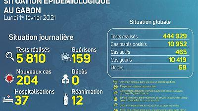 Coronavirus - Gabon : Situation Épidémiologique au Gabon (1 février 2021)
