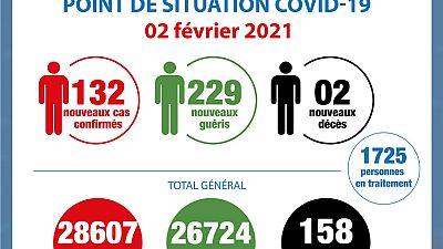 Coronavirus - Côte d'Ivoire : Point de la situation COVID-19 du 2 février 2021
