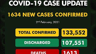 Coronavirus - Nigeria: COVID-19 update (2 February 2021)