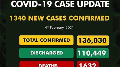 Coronavirus - Nigeria: COVID-19 update (4 February 2021)