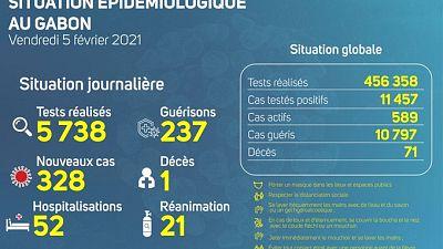 Coronavirus - Gabon : Situation Épidémiologique au Gabon (5 février 2021)