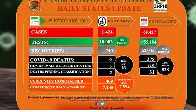 Coronavirus - Zambia: COVID-19 update (5 February 2021)