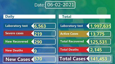 Coronavirus - Ethiopia: COVID-19 update (6 February 2021)