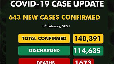 Coronavirus - Nigeria: COVID-19 update (8 February 2021)
