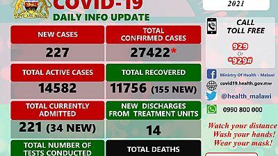 Coronavirus - Malawi: COVID-19 update (8 February 2021)
