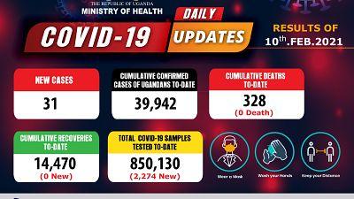 Coronavirus - Uganda: COVID-19 update (10 February 2021)