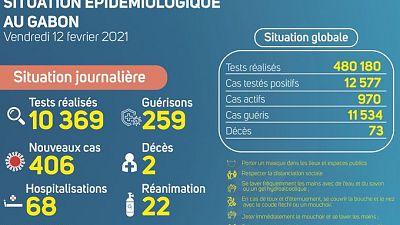 Coronavirus - Gabon : Situation Épidémiologique au Gabon (12 février 2021)