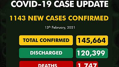 Coronavirus - Nigeria: COVID-19 update (13 February 2021)