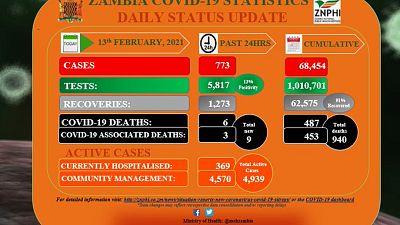 Coronavirus - Zambia: COVID-19 update (13 February 2021)