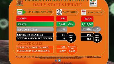 Coronavirus - Zambia: COVID-19 update (14 February 2021)