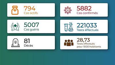 Coronavirus - Togo : Chiffres mis à jour le 15 février 2021