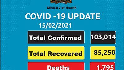 Coronavirus - Kenya: COVID-19 update (15 February 2021)
