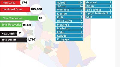 Coronavirus - Kenya: COVID-19 update (16 February 2021)