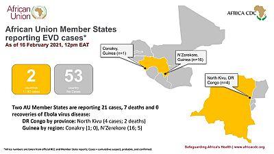 Africa Union Member States reporting Ebola Virus Disease Update (16 February 2021)
