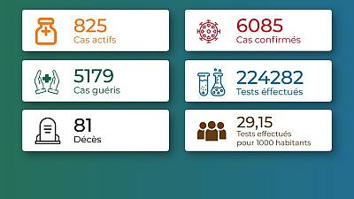 Coronavirus - Togo : Chiffres mis à jour le 18 février 2021