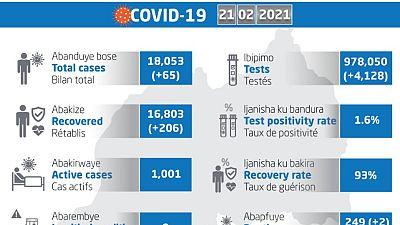 Coronavirus - Rwanda : mise à jour COVID-19 (21 février 2021)