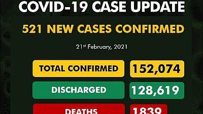 Coronavirus - Nigeria: COVID-19 update (21February 2021)