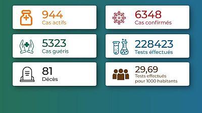 Coronavirus - Togo : Chiffres mis à jour le 22 février 2021