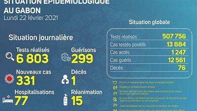 Coronavirus - Gabon : Situation Épidémiologique au Gabon (22 février 2021)