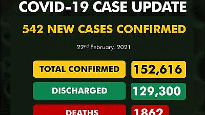 Coronavirus - Nigeria: COVID-19 update (22 February 2021)
